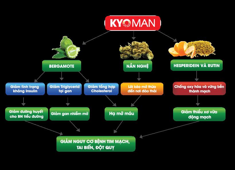 cơ chế tác dụng kyoman